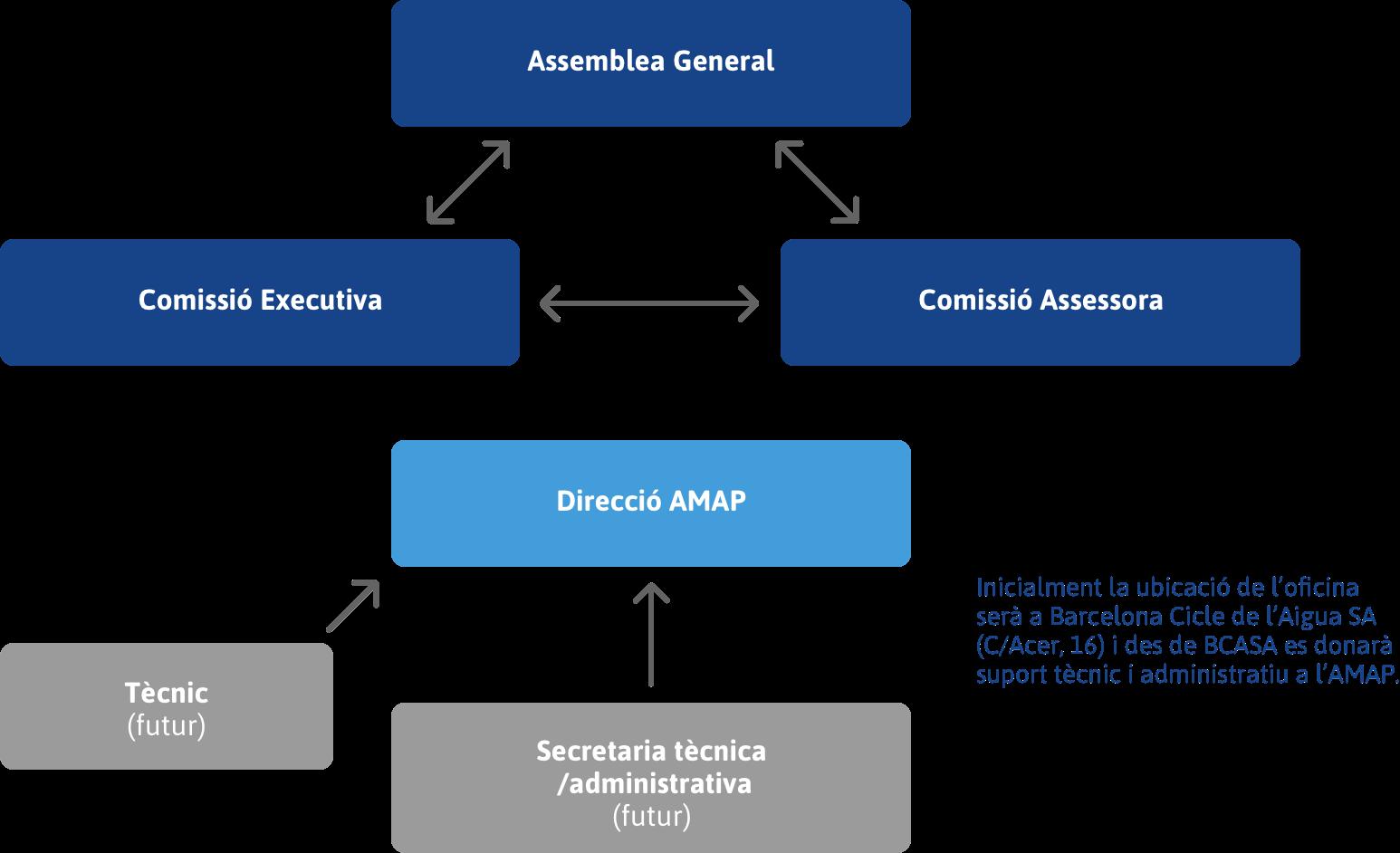 Estructura AMAP